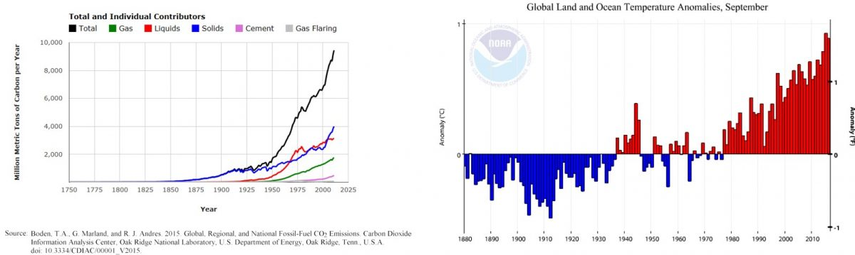 Figure 1: Left: Global CO2 emissions (US DoE) and  Right: Global land and ocean temperature anomalies (NOAA)