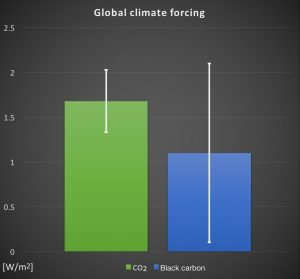 Figure 1: Global radiative forcing of CO2 (green) compared to black carbon (blue). The colored bars show the mean change in radiative forcing due to the concentration of CO2 and BC in the atmosphere. The estimated range for the expected radiative forcing is everything between the white lines, which show the 90% confidence interval. (Data according to Boucher et al. 2013 (IPCC 5th AR) and Bond et al. 2013). [Credit: Patrik Winiger]