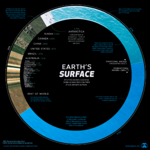 A graphic showing the makeup of the Earth's surface from different sources. This shows that the Oceans make up roughly 70% of the surface by area.