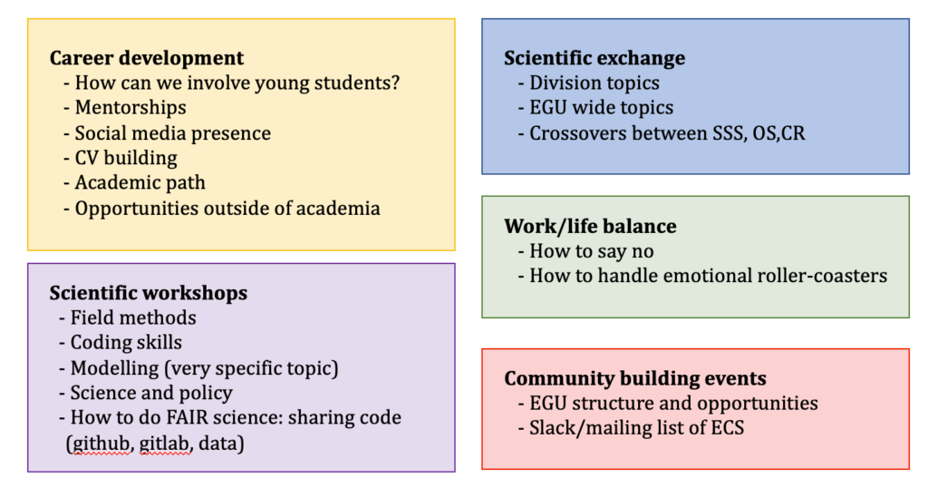 Boxes showing topics discussed