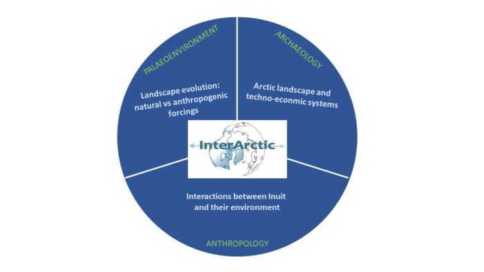 InterArctic project: understanding the interaction between artic environments and societies