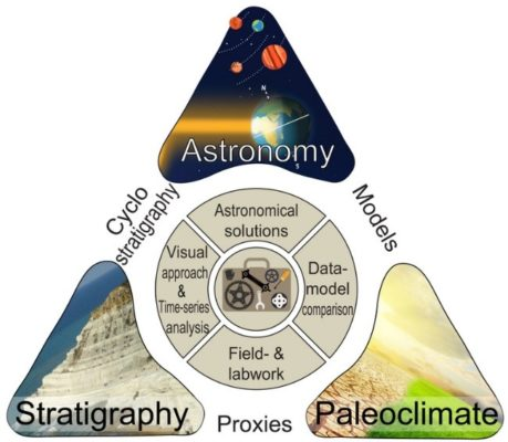 An online learning platform for cyclostratigraphy – www.cyclostratigraphy.org
