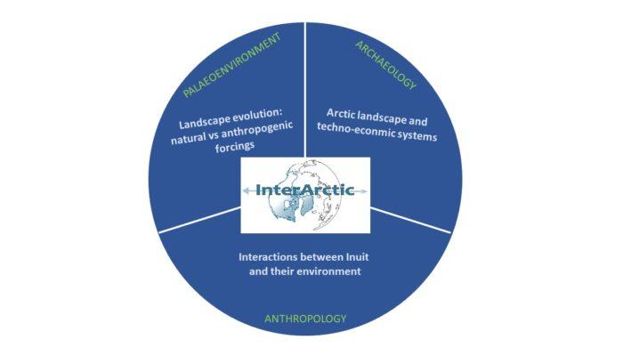 InterArctic project: understanding the interaction between artic environments and societies