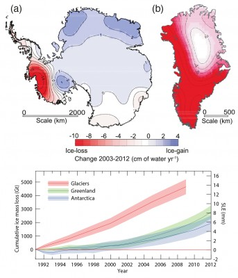 Image of the Week — Ice Sheets and Sea Level Rise (from IPCC)