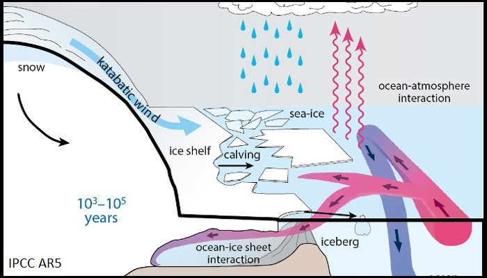 Image of the Week: Ice Sheets in the Climate