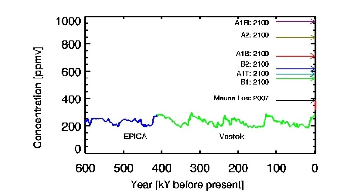 Image of the Week: Atmospheric CO2 from ice cores