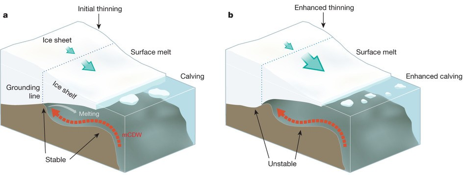 Figure 4: Schematic representation of the marine ice sheet instability (MISI) with (a) an initial stable grounding-line position and (b) an unstable grounding-line position after the incursion of warm Circumpolar Deep Water (CDW) below the ice shelf (source: Fig. 3 of Hanna et al., 2013 ).