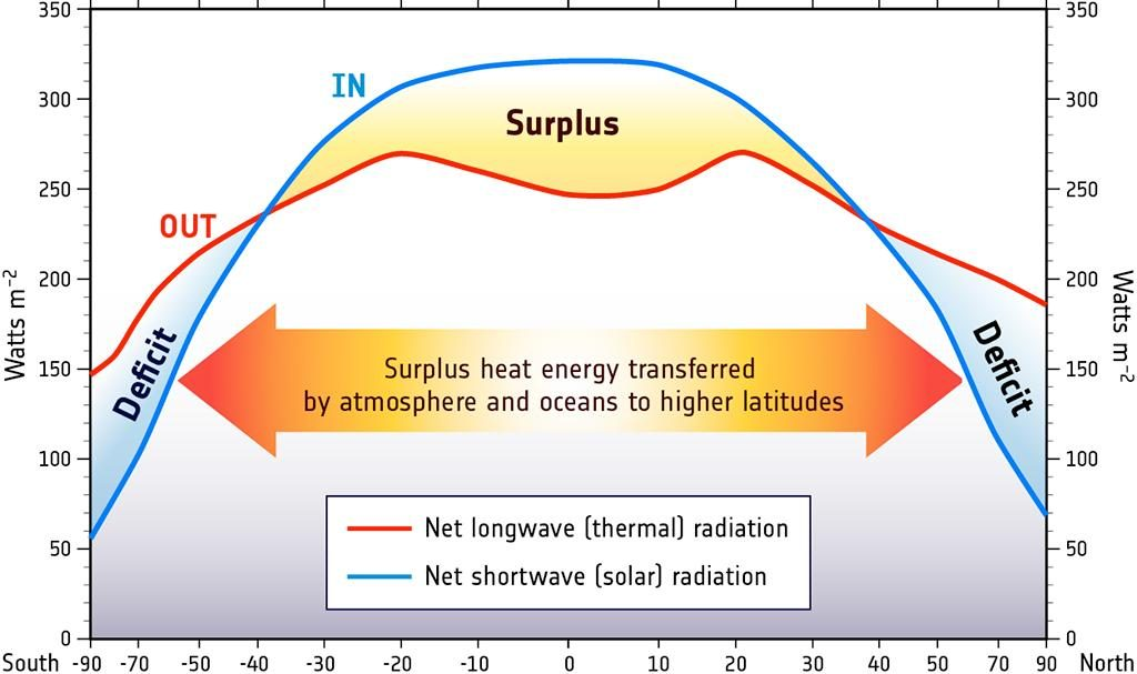 Fig 1 :Earth's latitudinal radiation bugdet, The tropics show a surplus of energy that compensates the Poles' deficit[Credit: National Oceanograpy Center