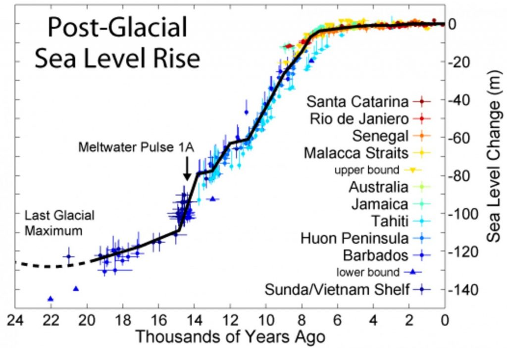 Figure 6: Sea level variation during the last post-glacial period. Credit: Robert A. Rhode, Global Warming Art Project, Wikimedia Commons.