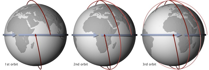 Figure 3: These illustrations show 3 consecutive orbits of a sun-synchronous satellite with an equatorial crossing time of 1:30 pm. The satellite's most recent orbit is indicated by the dark red line, while older orbits are lighter red. [Credit: NASA , illustration by Robert Simmon ]