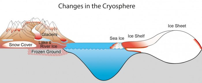 Image of the Week – Climate Change and the Cryosphere