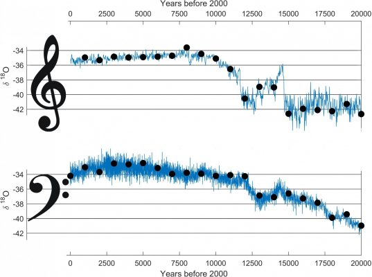Image of the Week – The Sound of an Ice Age