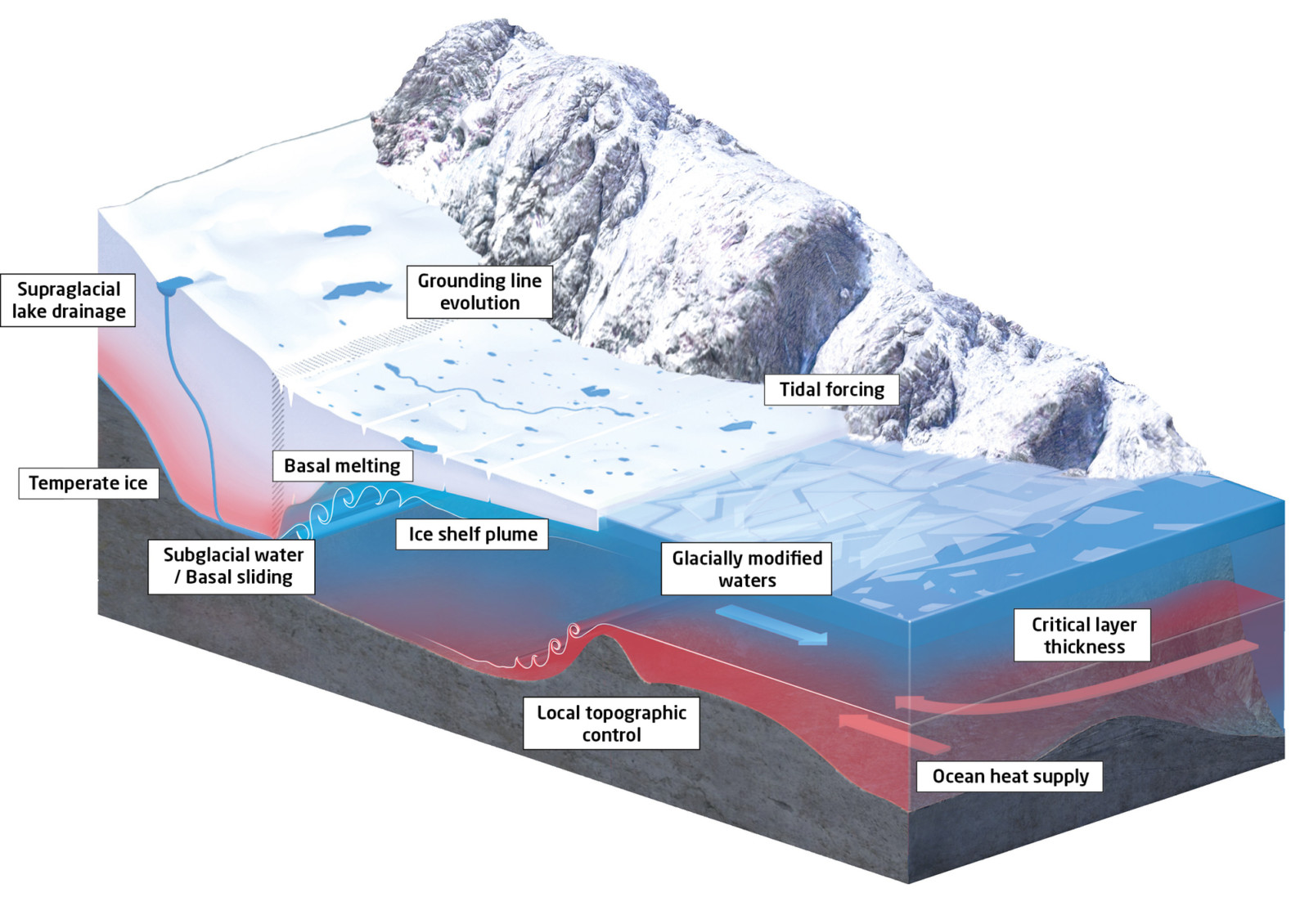 Cryospheric Sciences | A blog hosted by the European