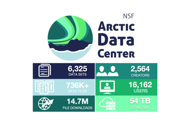 Did you know there's a place to Find, Discover, & Download Arctic Data? Meet The Arctic Data Center!