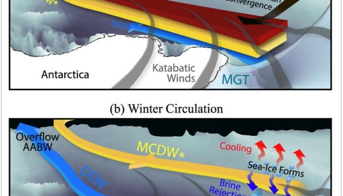 Image of the week – The winds of summer (and surface fluxes of winter)
