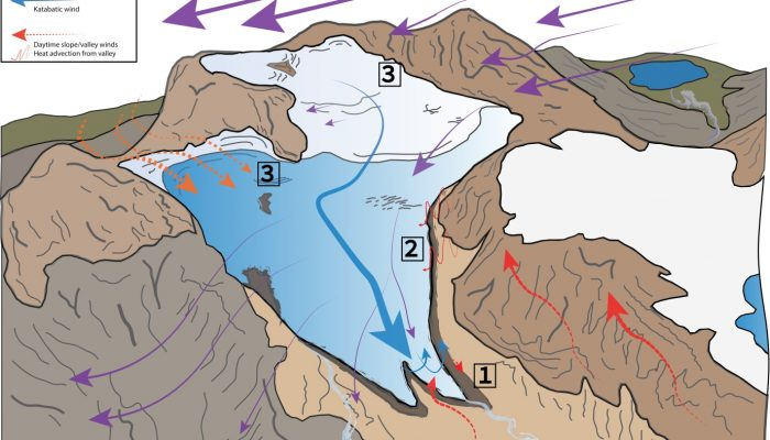 Katabatic winds – A load of hot (or cold) air?