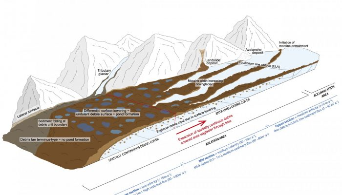 Image of the Week – Supraglacial debris variations in space and time!