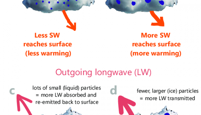 Do clouds affect melting over Antarctic ice shelves?