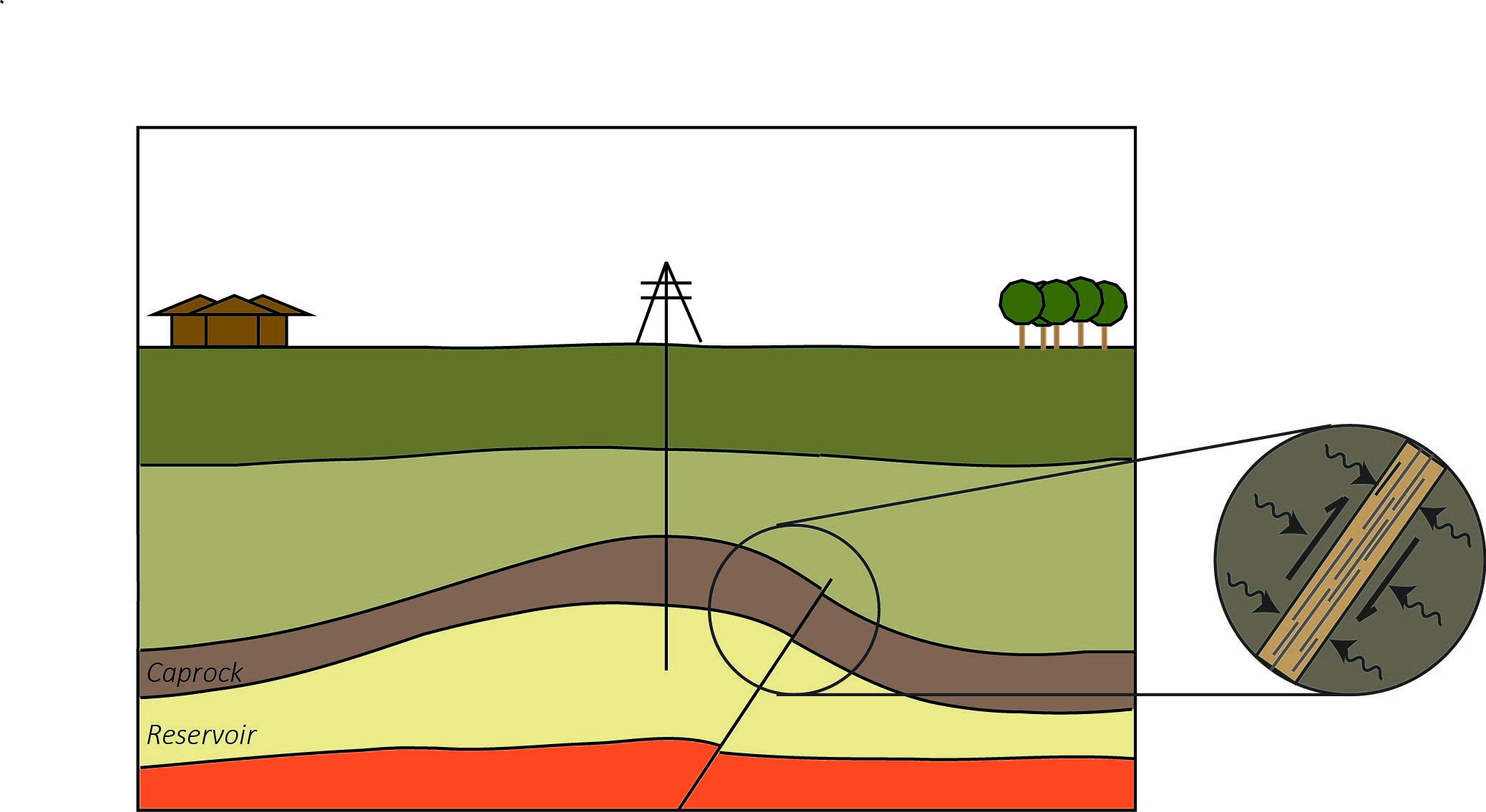 Schematic diagram showing a CO2 storage reservoir and overlying caprock, several km's below the Earth's surface, which are cross-cut by a fault.