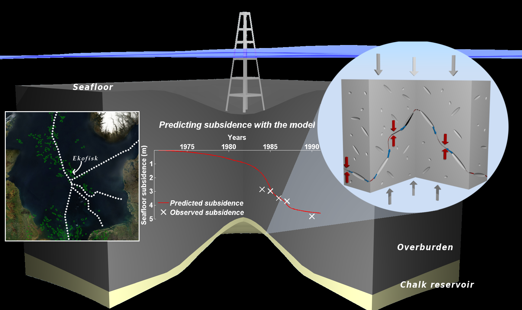 The Ekofisk field: location, mechanism of compaction and predicted subsidence (by Daniel Keszthelyi)