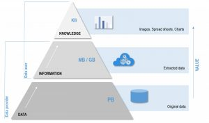 DIK Pyramid - From raw data to value-added information and knowledge
