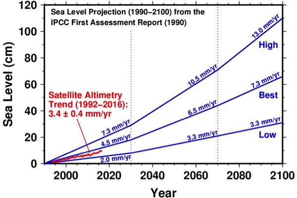 Geodynamics | How good were the old forecasts of sea level rise?