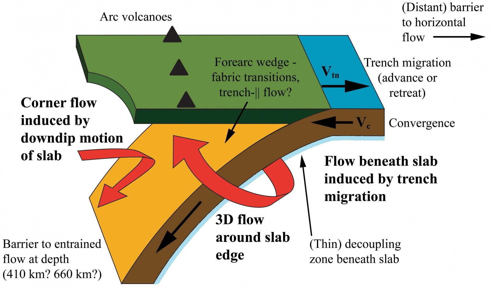 schematic diagram of a subduction zone, showing the dominance of 3d flow  beneath the slab and the competing influence of 2d and 3d flow fields in  the mantle