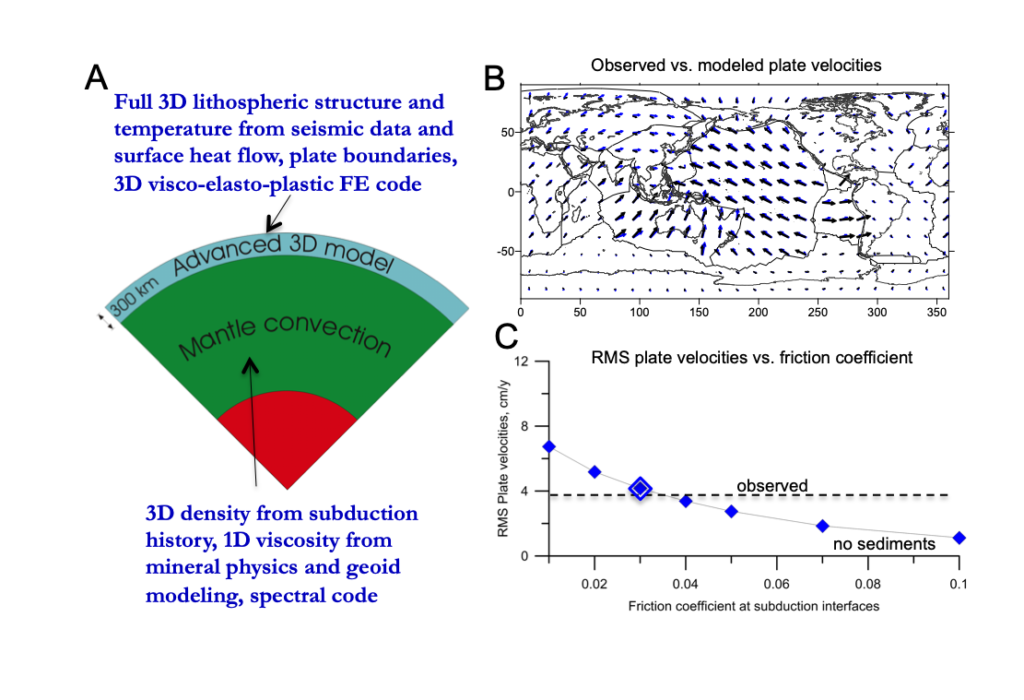 Effects of sediments on contemporary subduction according to global numerical models.