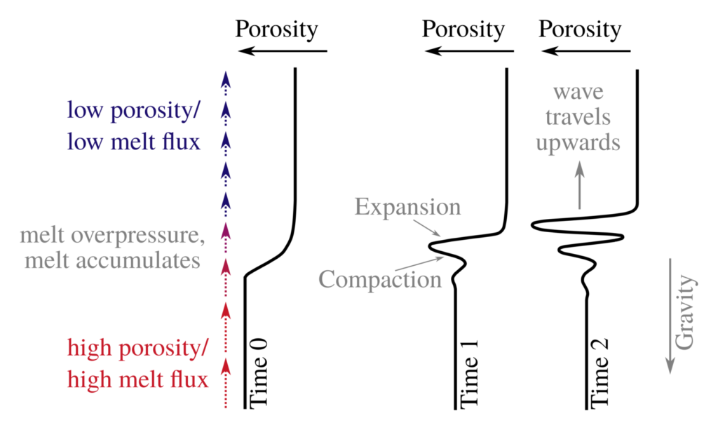 Formation of solitary waves.