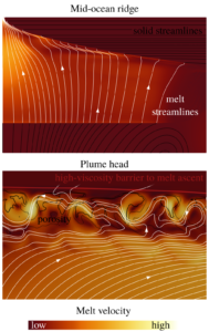 Numerical model of melt transport below MOR and in plume head.