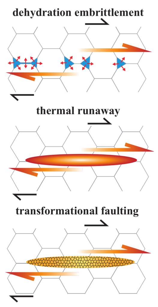 Proposed ductile failure mechanisms