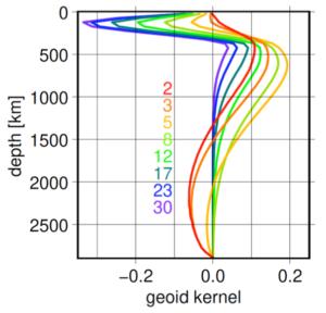 Geoid sensitivity kernels