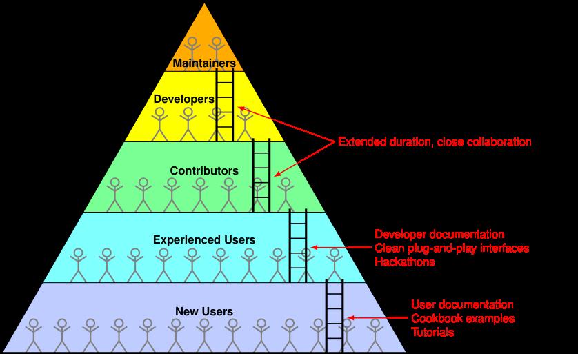 developmer_pyramid