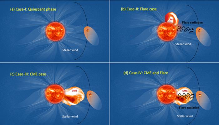 Stellar storms in other worlds: implications for the stability of exoplanetary atmospheres
