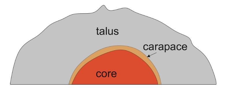 geochemistry, mineralogy, petrology \u0026 volcanology building simple lava dome diagram major forms of extrusive activity