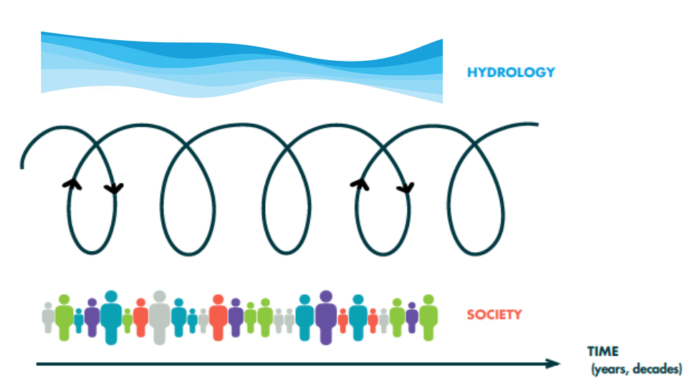 Why social inequalities matter for hydrologists?