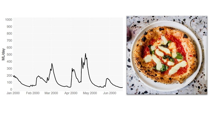 Hydrological modelling and pizza making: why doesn't mine look like the one in the picture?