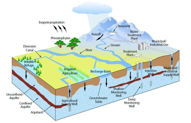 Natural Groundwater Quality: an underestimated and yet dangerous hazard.
