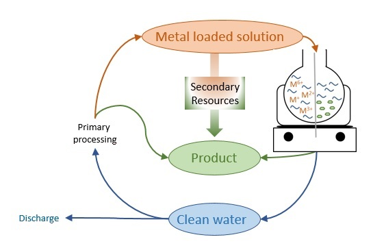 Figure 1 The SPOP concept sketched in a diagram. The metal loaded solution, i.e. the industrial wastewater, is processed in order to recover metals, oxides, etc. as products and clean water that can be discharged or reintroduced in the industrial cycle.
