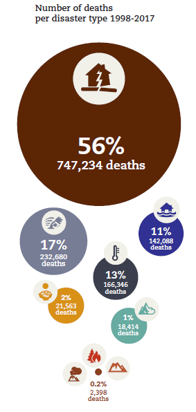 Explanatory graphic from the CRED report 'Economic Losses, Poverty & Disasters 1998-2017' showing the deaths toll of natural disasters that happened during the twenty-year period accounted. 56 % of the total deaths are due to earthquakes, 17 % to storms, 11 % to floods, 13 % to extreme temperature events, 2 % to droughts, 1 % to landslides, 0.2 % remaining disasters.