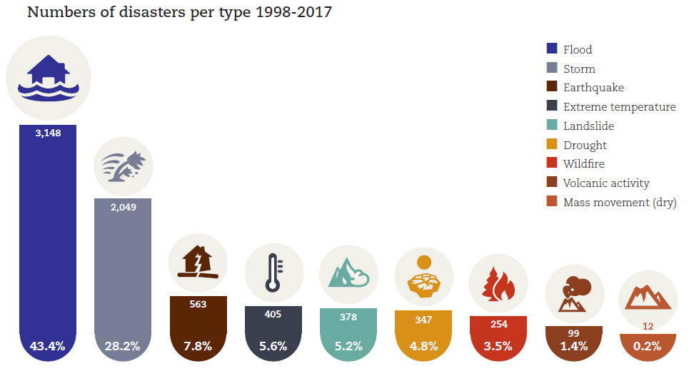 Explanatory graphic from the CRED report 'Economic Losses, Poverty & Disasters 1998-2017' showing the number of natural disasters divided per type that happened during the twenty-year period accounted. 43.4 % flood, 28.2 % storm, 7.8 % earthquake, 5.6 % extreme temperature, 5.2 % landslide, 4.8 % drought, 3.5 % wildfire, 1.4 % volcanic acitvity, 0.2 % mass movement (dry).