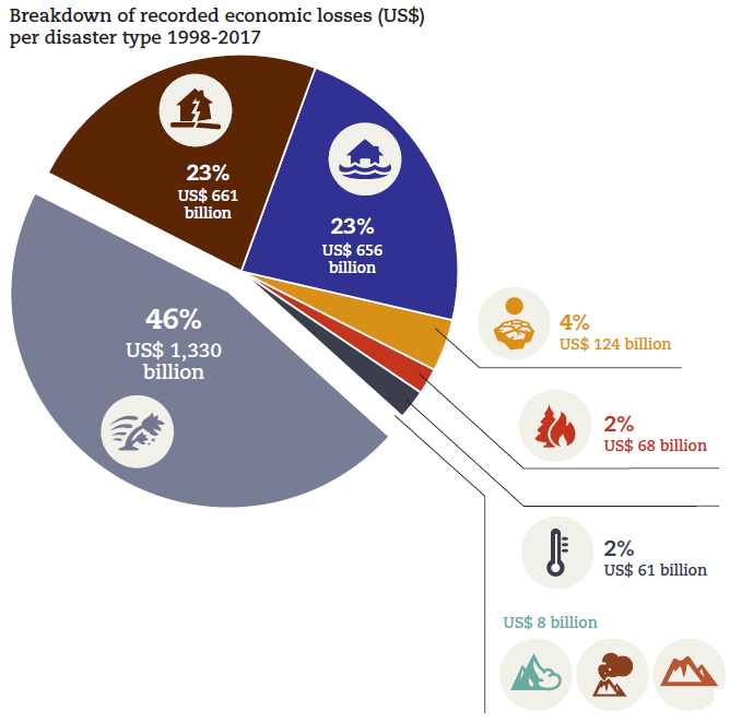 Explanatory graphic from the CRED report 'Economic Losses, Poverty & Disasters 1998-2017' showing the economic losses of natural disasters that happened during the twenty-year period accounted. 46 % of the total losses, equivalent to US$ 1,330 billion, are due to storms, 23 % to eartquakes and another 23% to floods, both equivalent to ca. US$ 660 billion. The remain losses are distributed among the other disaster types.