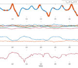 """NPG Paper of the Month: """"Application of a local attractor dimension to reduced space strongly coupled data assimilation for chaotic multiscale systems"""""""