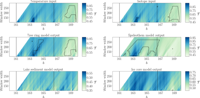 "NPG Paper of the Month: ""Detecting dynamical anomalies in time series from different palaeoclimate proxy archives using windowed recurrence network analysis"""