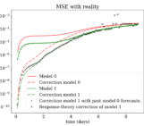 """NPG Paper of the Month: """"Correcting for model changes in statistical postprocessing – an approach based on response theory"""""""