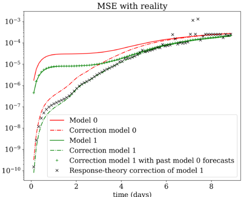 "NPG Paper of the Month: ""Correcting for model changes in statistical postprocessing – an approach based on response theory"""