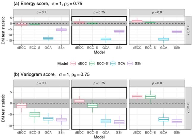 "NPG Paper of the Month: ""Simulation-based comparison of multivariate ensemble post-processing methods"""