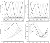 """NPG Paper of the Month: """"A methodology to obtain model-error covariances due to the discretization scheme from the parametric Kalman filter perspective"""""""