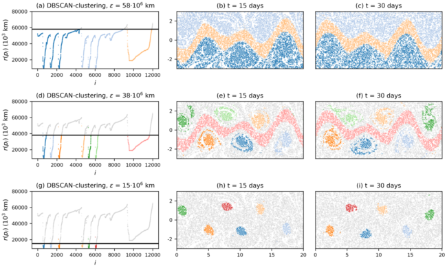 """NPG Paper of the Month: """"Ordering of trajectories reveals hierarchical finite-time coherent sets in Lagrangian particle data: detecting Agulhas rings in the South Atlantic Ocean"""""""