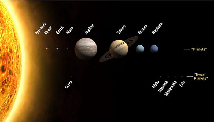 The Solar System with planets and dwarf planets